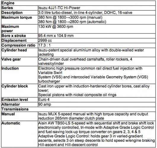 2012 Isuzu D Max Now On Sale In Australia Performancedrive