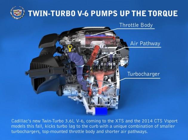 Cadillac 3.6L twin-turbo V6
