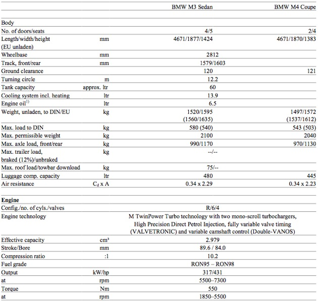 2014 BMW M3 and M4 specifications 1