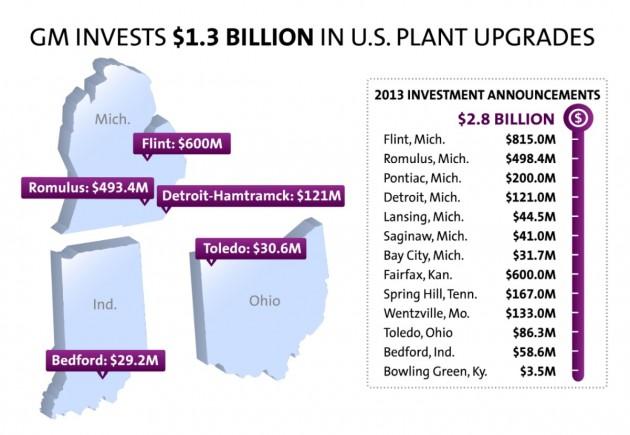 GM-Plant Upgrades