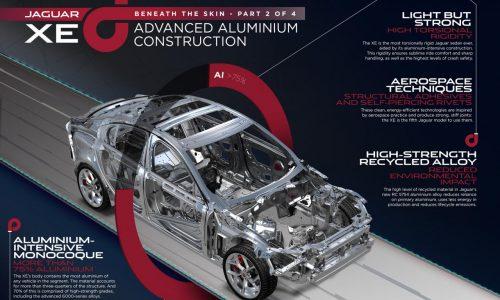 Jaguar XE most efficient Jag ever; below 4.0L/100km