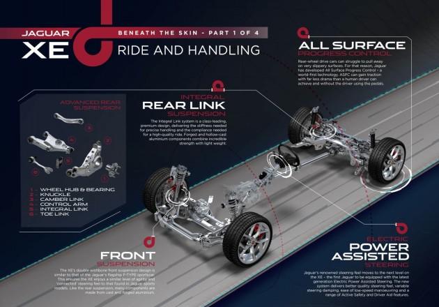 Jaguar XE-suspension layout