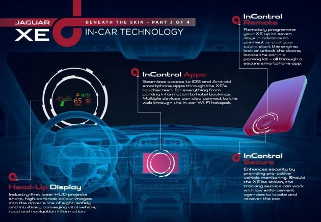 Jaguar XE in-car technology
