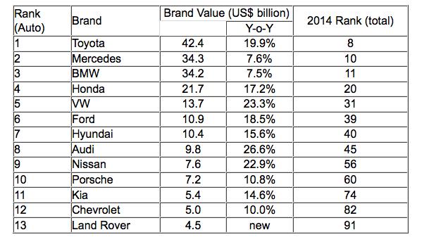 2014 Interbrand auto ranking