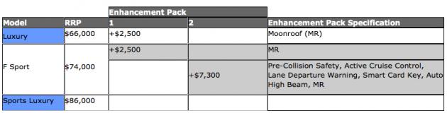 Lexus RC 350 Australian prices
