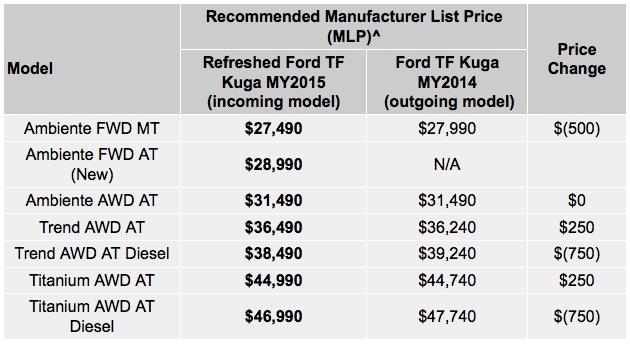 2015 Ford Kuga Australian prices