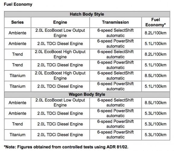 2015 Ford Mondeo fuel economy