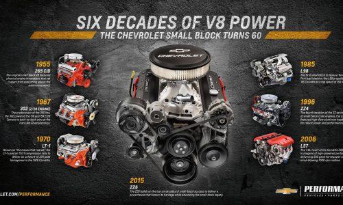 Chevrolet announces new 'ZZ6' 350 V8 crate engine