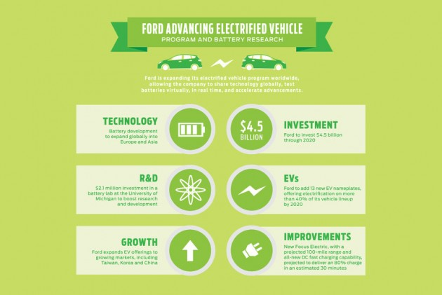 Ford EV investment plan
