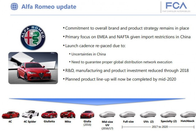 FCA Alfa Romo business plan 2016