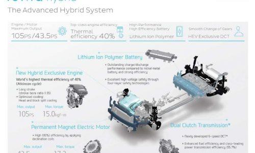 Hyundai IONIQ complex architecture detailed, rear & interior revealed