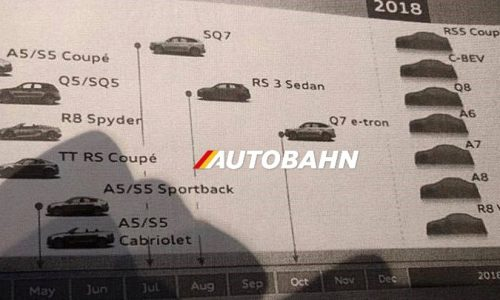 Audi future timeline confirms R8 V6, RS 3 sedan, Q8 SUV – report