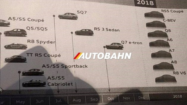 Audi 2018 product timeline