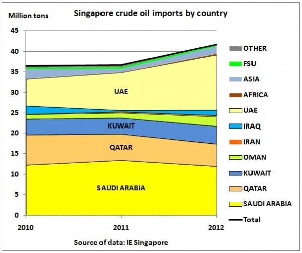 Singapore_crude_oil_imports_2010_2012