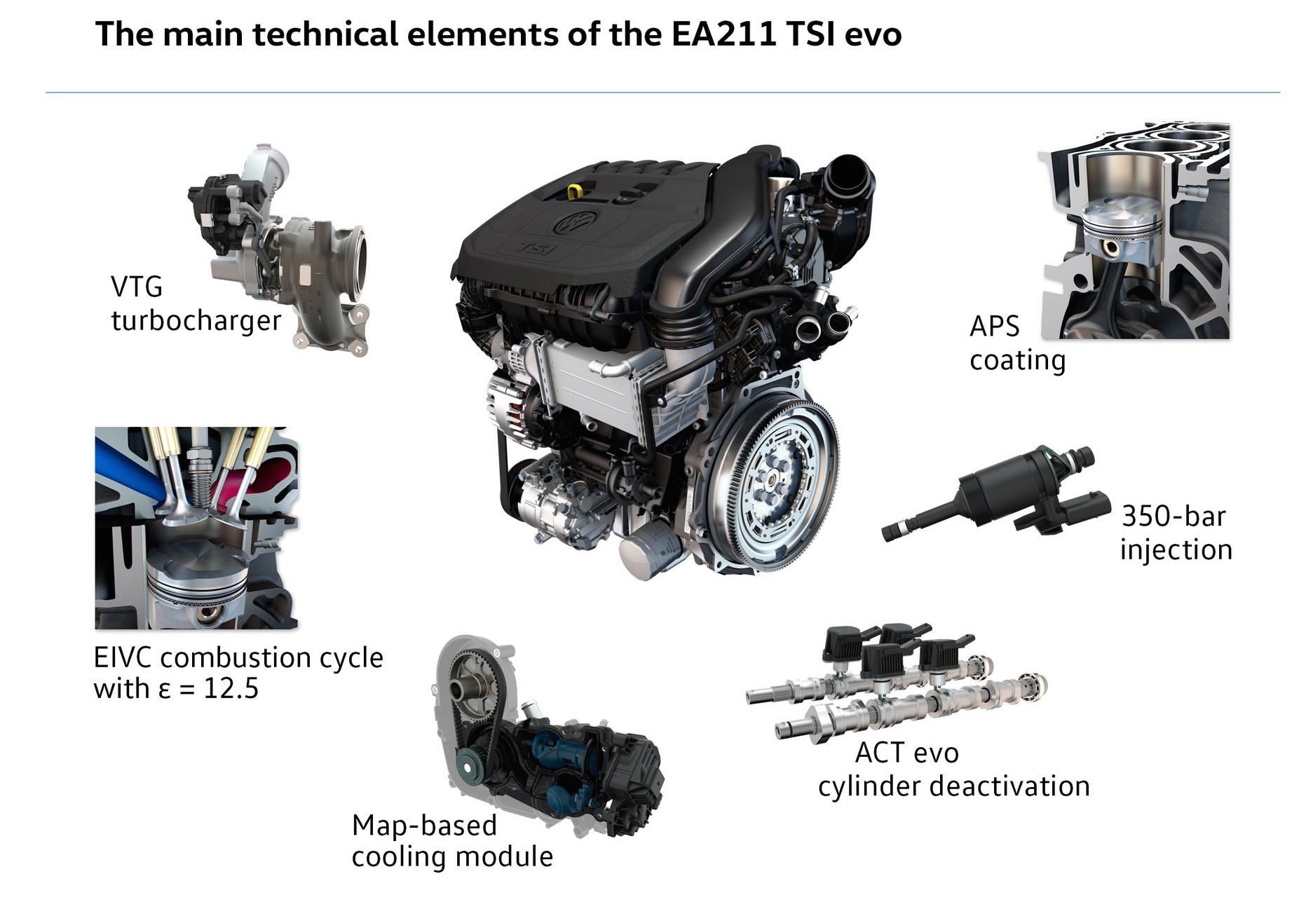 2016 Volkswagen 1.5 TSI evo