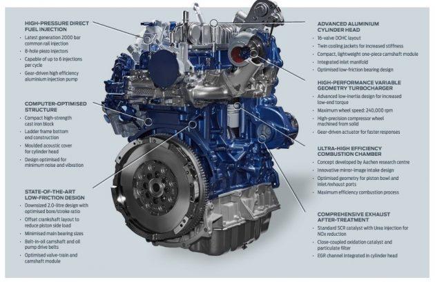 Ford EcoBlue diesel