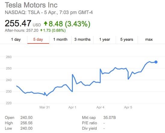 Tesla share price-2016
