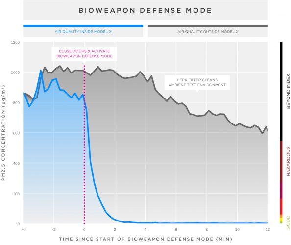 Tesla Model X Bioweapon Defense experiment-results