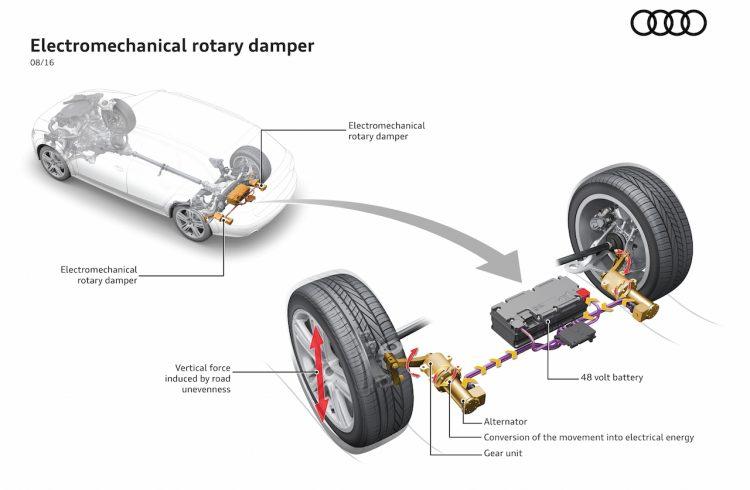 Audi eROT suspension