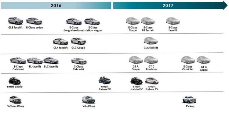 2017 Mercedes-Benz lineup roadmap