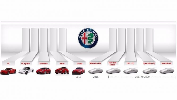 Alfa Romeo future product plan 2020