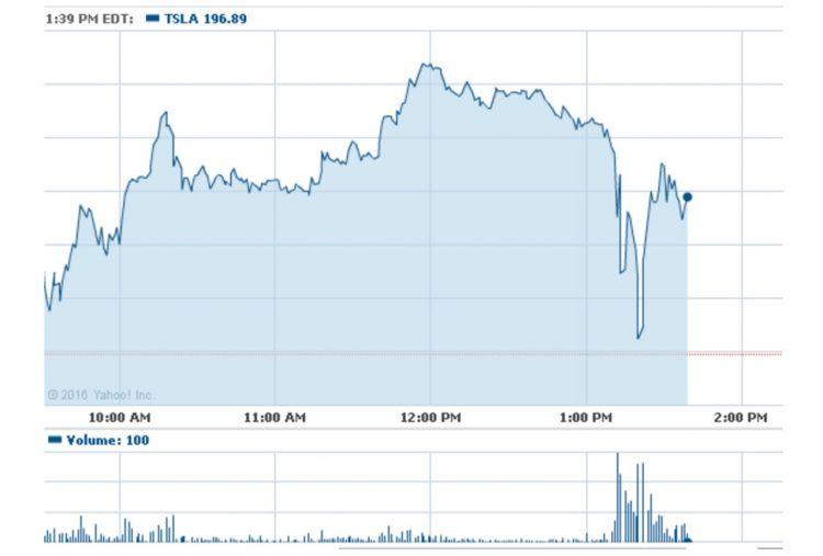 tesla-share-price