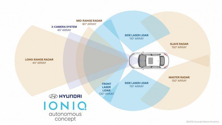 hyundai-ioniq-autonomous