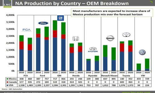 Carmakers continue Mexico production plans, despite Trump – study