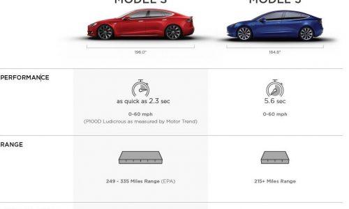 Tesla Model 3 details revealed; 0-60mph in 5.6 seconds, 396L cargo space (video)