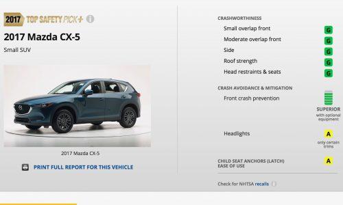 2017 Mazda CX-5 gets IIHS 'Top Safety Pick+' safety award