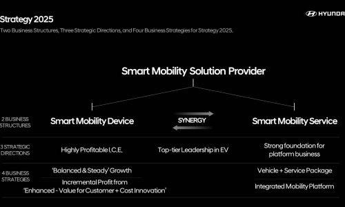 Hyundai 'Strategy 2025'; Genesis EV coming in 2021, N SUVs and EVs