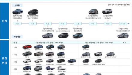 2020 Hyundai production timeline