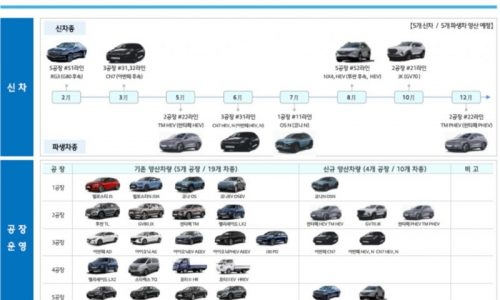 Hyundai production plans leaked; Kona N, new Tucson, Santa Fe hybrid