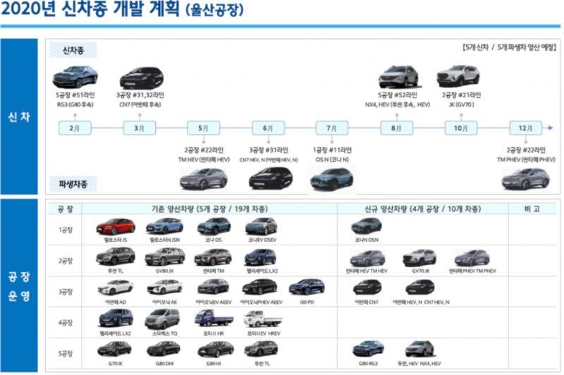 2020 Hyundai production timeline