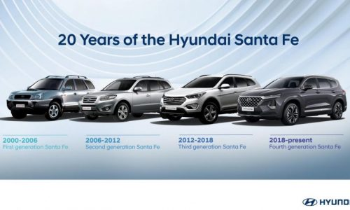 2021 Hyundai Santa Fe hybrid to debut soon, plug-in hybrid coming