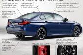 2021 BMW 5 Series-updates rear