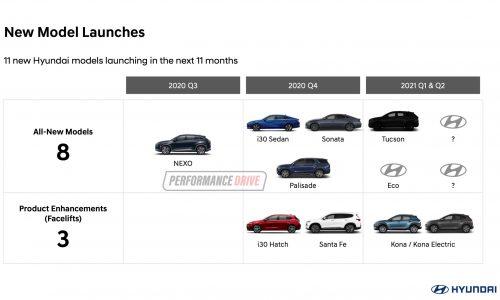 Hyundai Australia plans 18 new models within 18 months