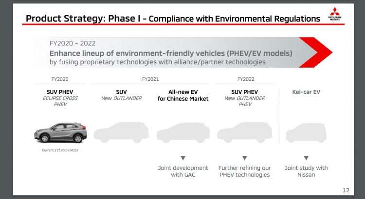 2021 Mitsubishi Outlander mid-term business plan - 1