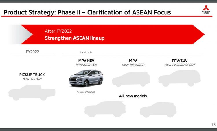 2022 Mitsubishi Triton mid-term business plan - 2