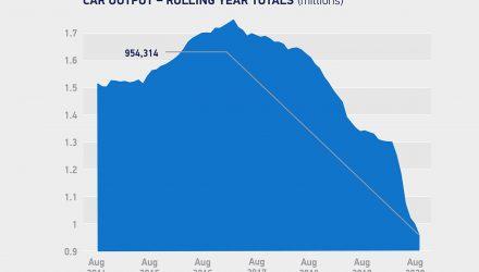 UK vehicle production falls 44.6% in August, Nissan Qashqai big drop in Australia