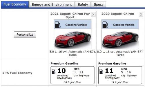 Bugatti Chiron Pur Sport fuel consumption rated 23.5L/100km by EPA