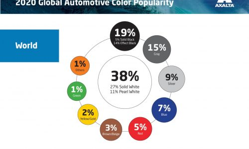 White officially the most popular new car colour of 2020