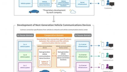 Mazda, Subaru, Suzuki, Toyota co-developing communications tech