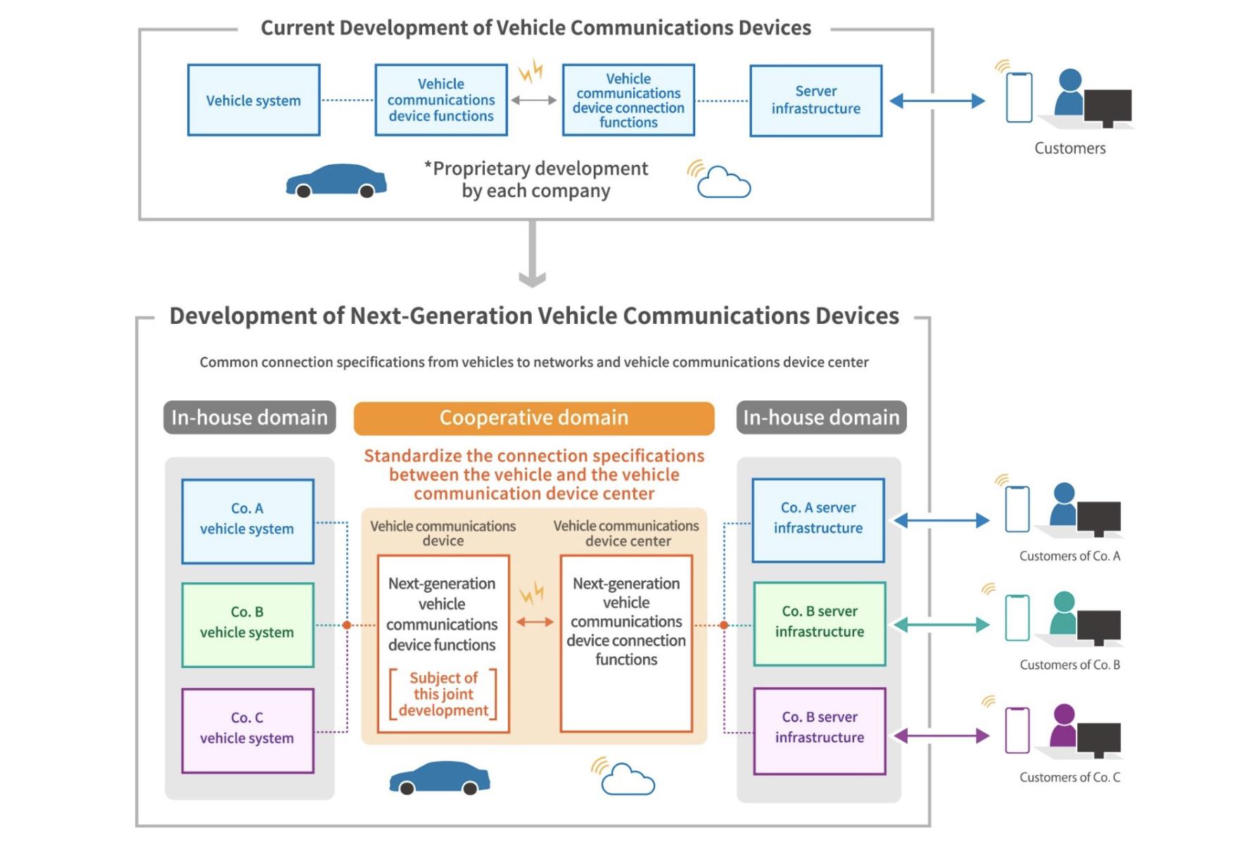 Mazda, Subaru, Suzuki, Toyota co-developing communications tech