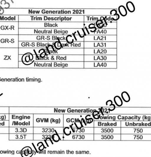 2022 Toyota LandCruiser 300 Series-GVM GCM