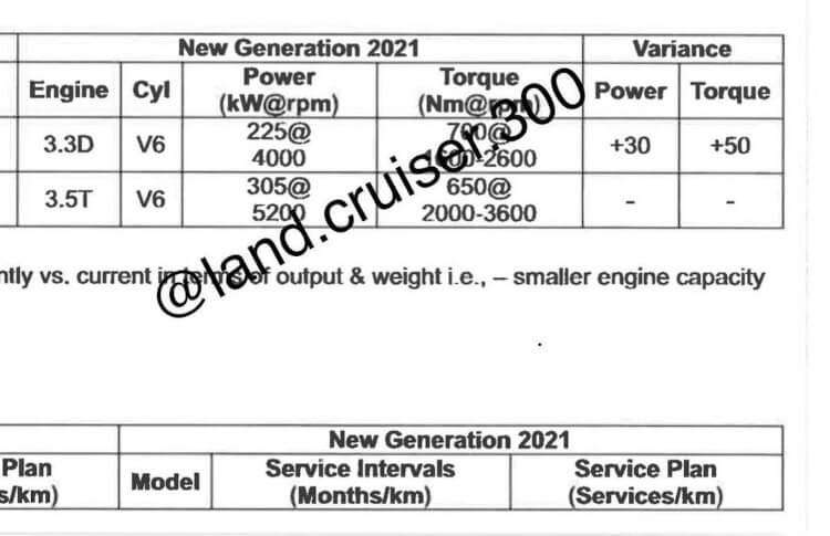 2022 Toyota LandCruiser 300 Series-engine specs