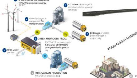 AGIG & ACTO receive $28m funding to kickstart hydrogen economy in Australia