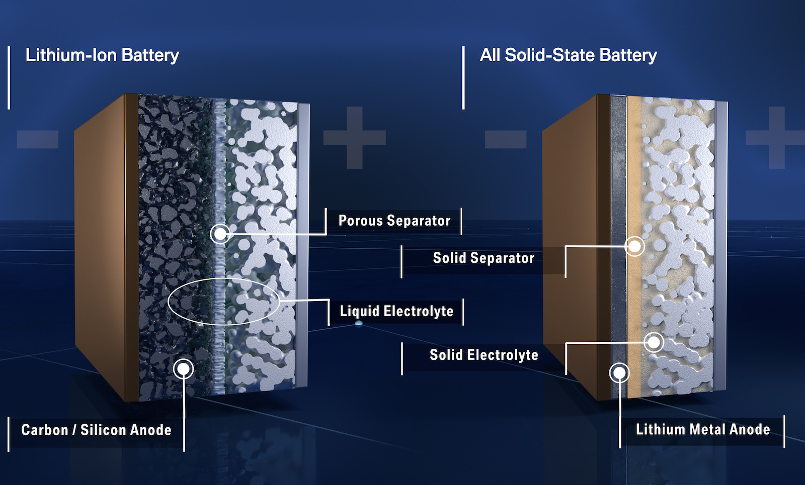 BMW & Ford co-developing solid-state EV battery tech