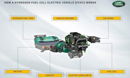 Jaguar Land Rover developing hydrogen fuel cell Defender