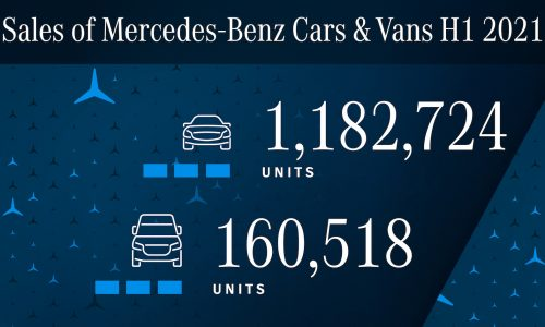 Mercedes-Benz global sales up 25% in 2021 first half